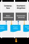 Lineair faseringsmodel 6 fasenmodel