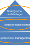 Strategy deployment (Hoshin kanri)