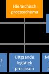 Hiërarchisch processchema